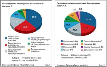 рейтинг препаратов от паразитов